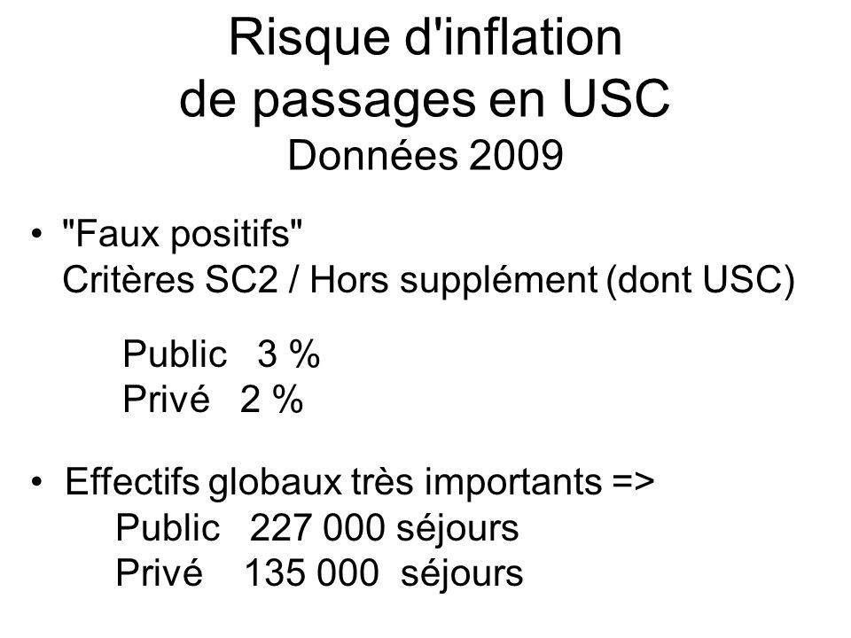 Risque d inflation de passages en USC Données 2009