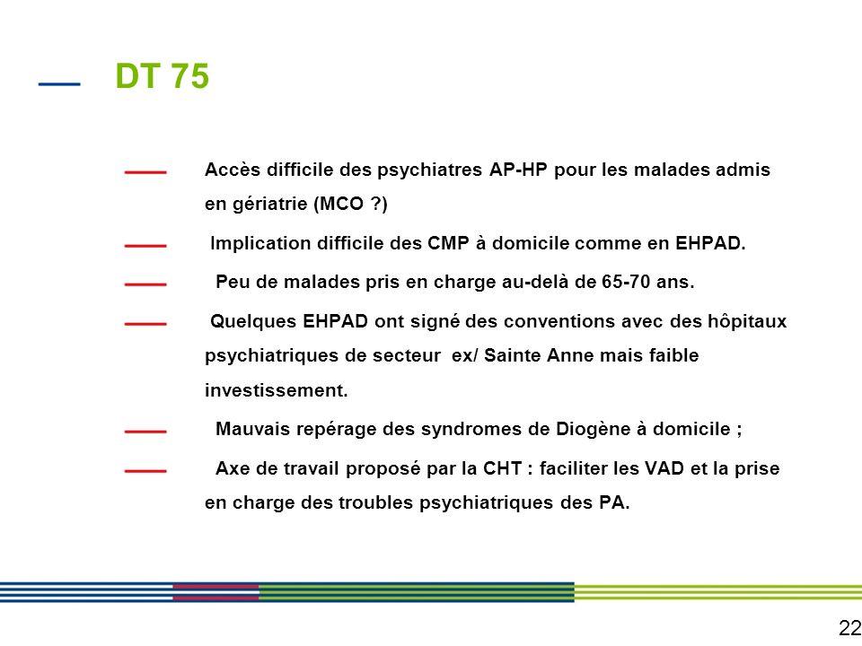 DT 75 Accès difficile des psychiatres AP-HP pour les malades admis en gériatrie (MCO ) Implication difficile des CMP à domicile comme en EHPAD.