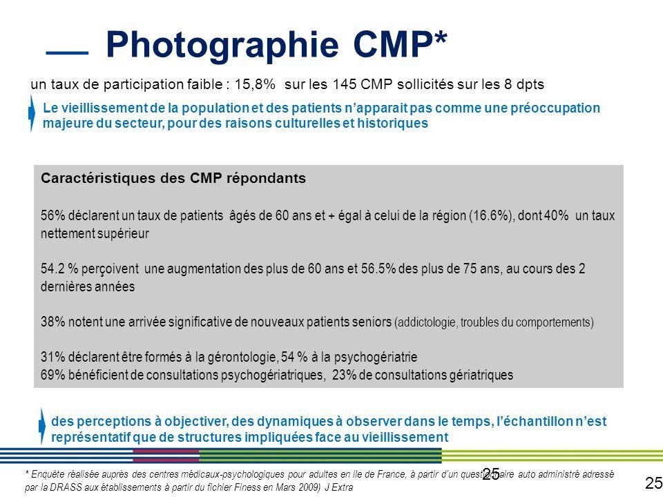 Photographie CMP* un taux de participation faible : 15,8% sur les 145 CMP sollicités sur les 8 dpts.