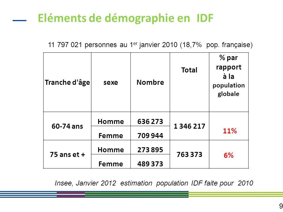Eléments de démographie en IDF