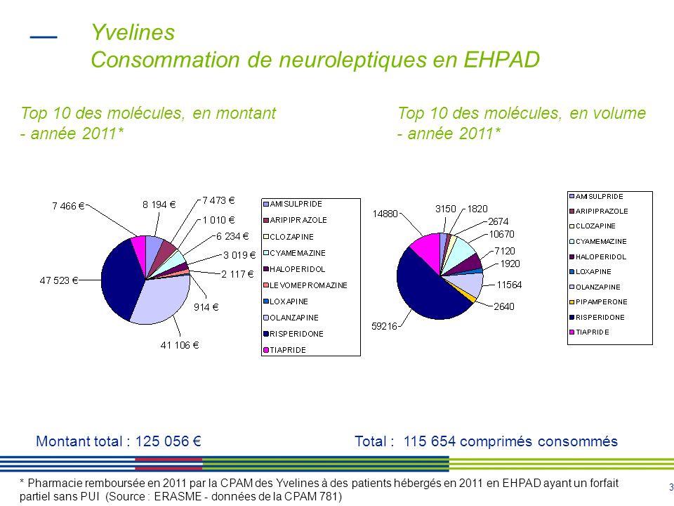 Yvelines Consommation de neuroleptiques en EHPAD