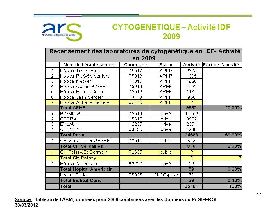 CYTOGENETIQUE – Activité IDF 2009
