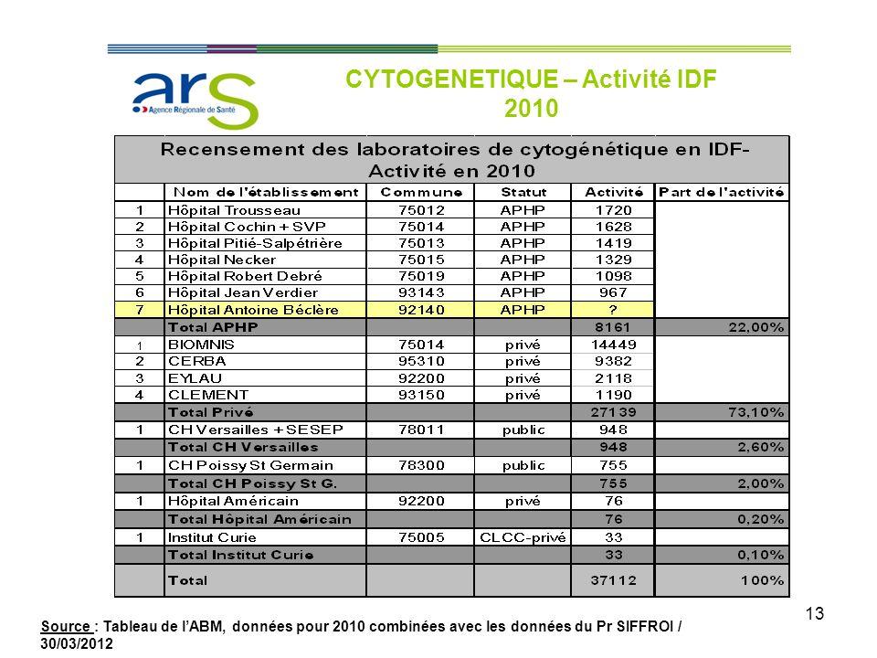 CYTOGENETIQUE – Activité IDF 2010