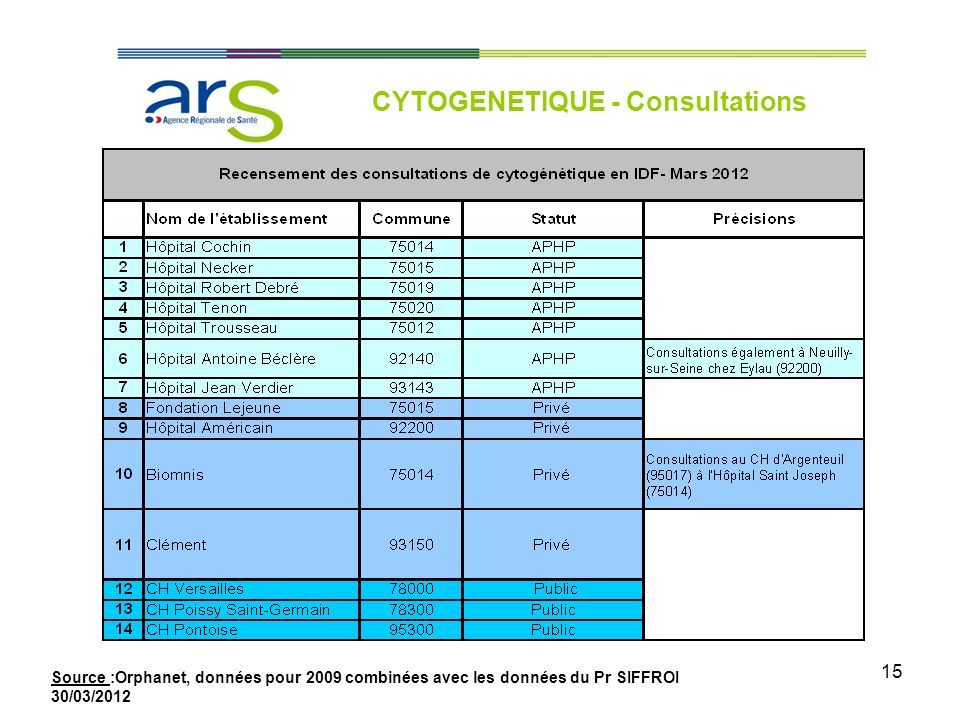 CYTOGENETIQUE - Consultations