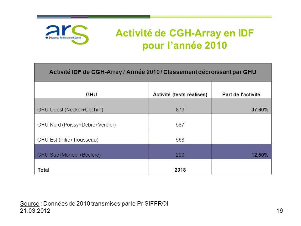 Activité de CGH-Array en IDF pour l'année 2010