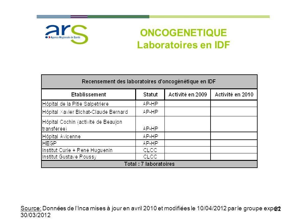 ONCOGENETIQUE Laboratoires en IDF
