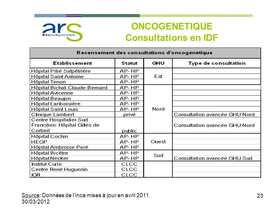 ONCOGENETIQUE Consultations en IDF