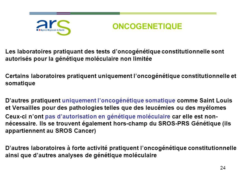 ONCOGENETIQUE Les laboratoires pratiquant des tests d'oncogénétique constitutionnelle sont autorisés pour la génétique moléculaire non limitée.