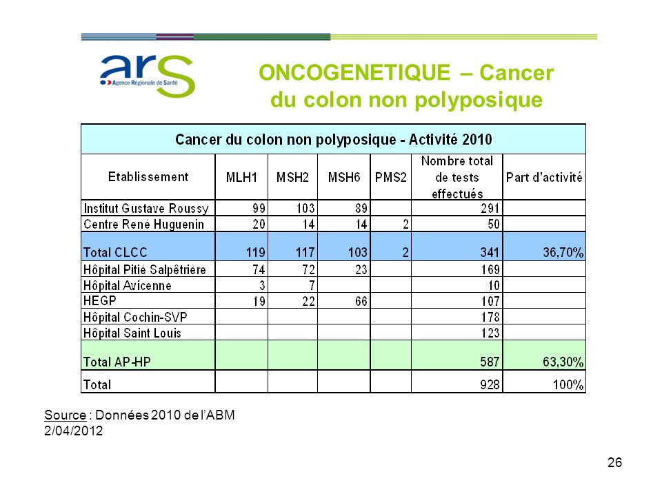 ONCOGENETIQUE – Cancer du colon non polyposique