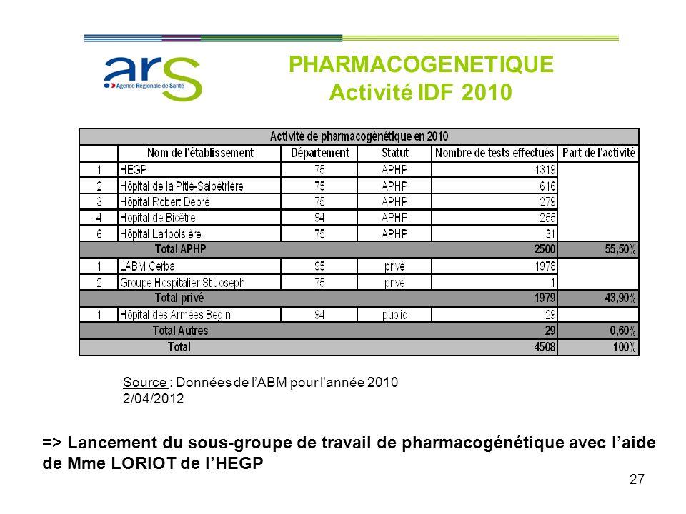 PHARMACOGENETIQUE Activité IDF 2010