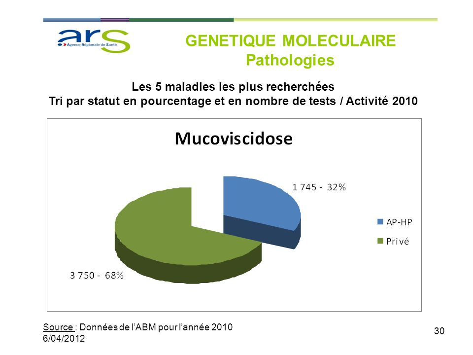 GENETIQUE MOLECULAIRE Pathologies