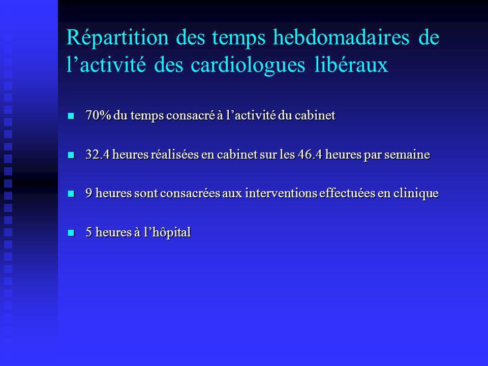 Répartition des temps hebdomadaires de l'activité des cardiologues libéraux