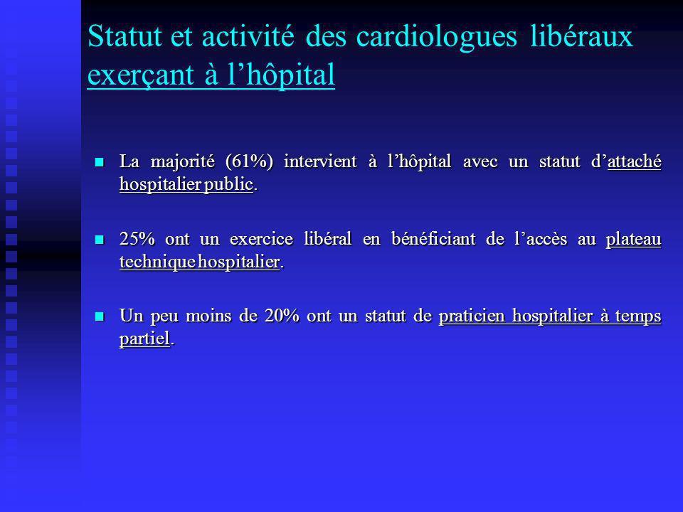 Statut et activité des cardiologues libéraux exerçant à l'hôpital