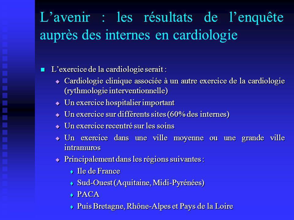 L'avenir : les résultats de l'enquête auprès des internes en cardiologie