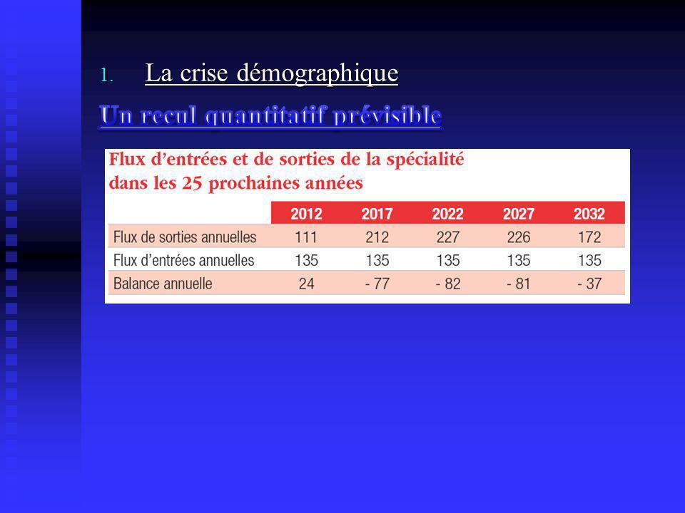 La crise démographique Un recul quantitatif prévisible