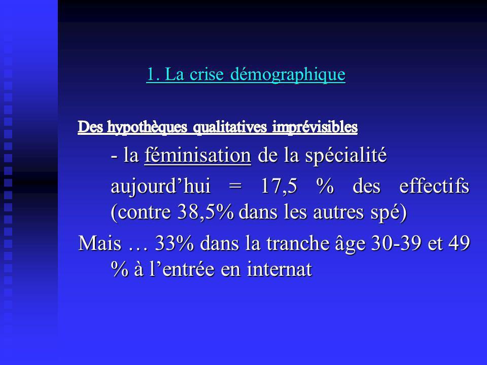 1. La crise démographique