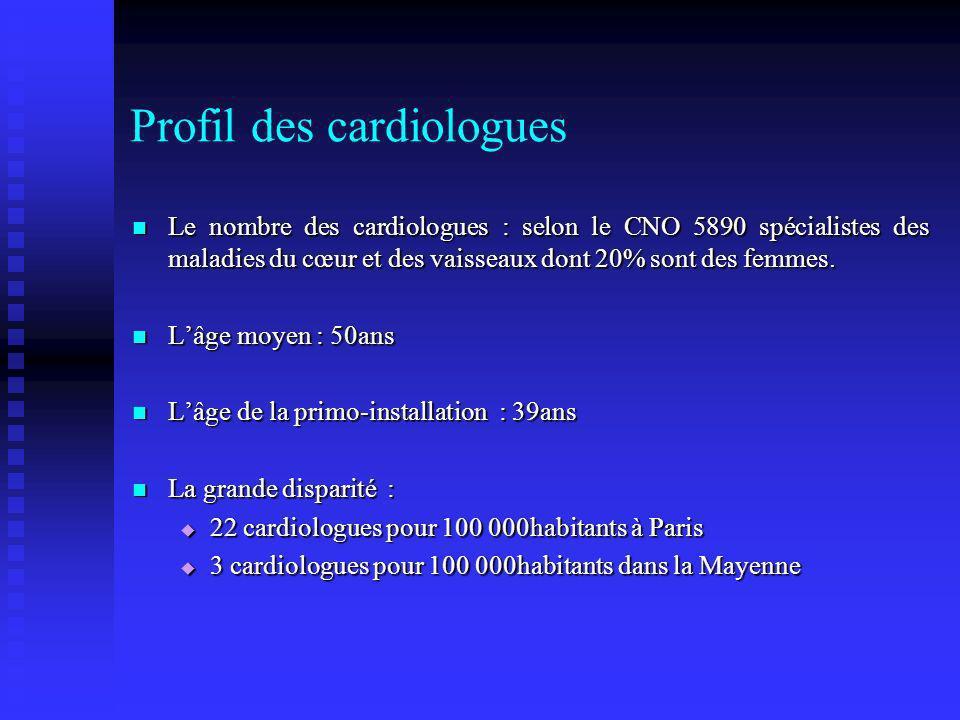 Profil des cardiologues