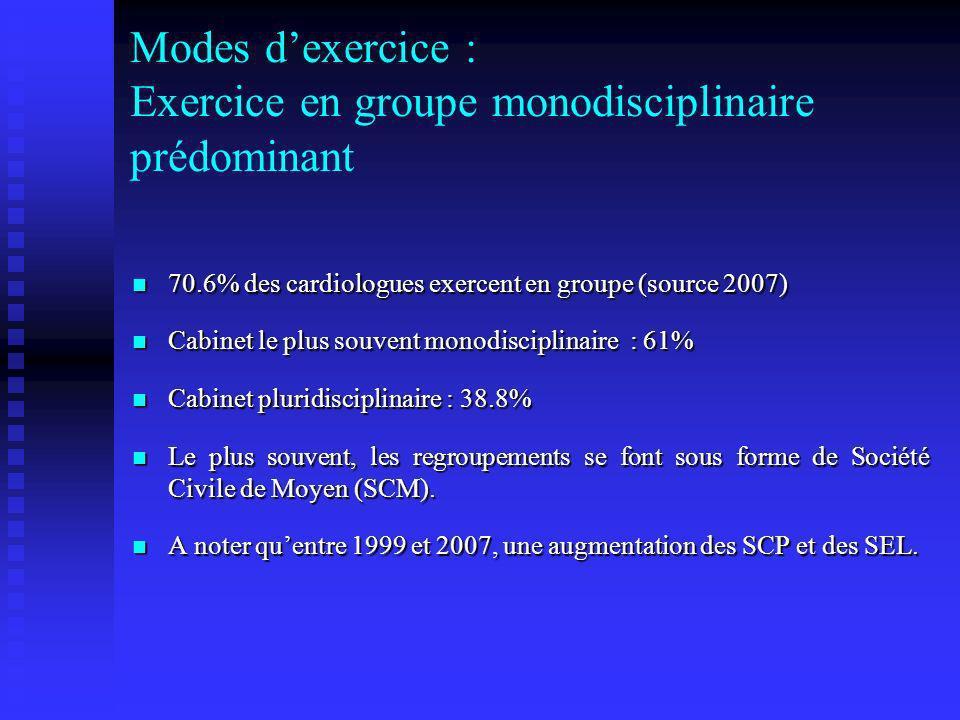 Modes d'exercice : Exercice en groupe monodisciplinaire prédominant