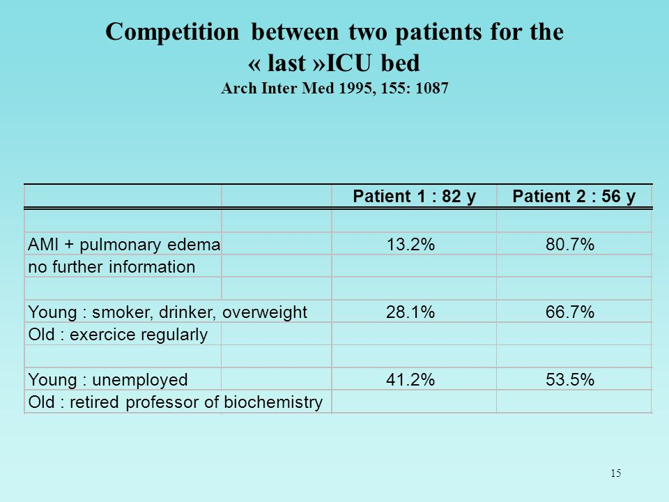 Competition between two patients for the « last »ICU bed Arch Inter Med 1995, 155: 1087