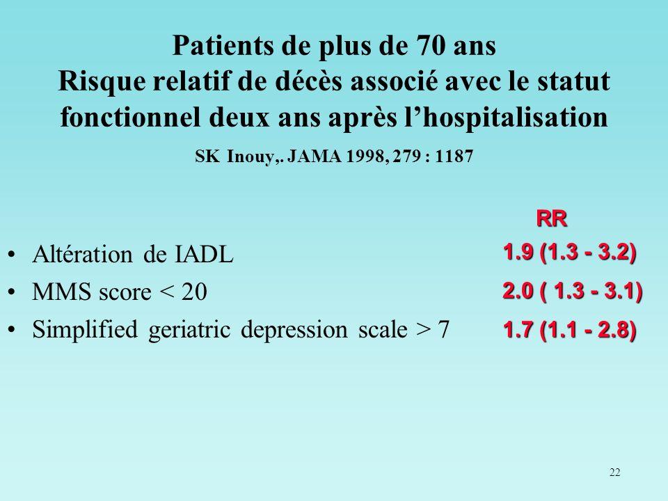 Patients de plus de 70 ans Risque relatif de décès associé avec le statut fonctionnel deux ans après l'hospitalisation SK Inouy,. JAMA 1998, 279 : 1187