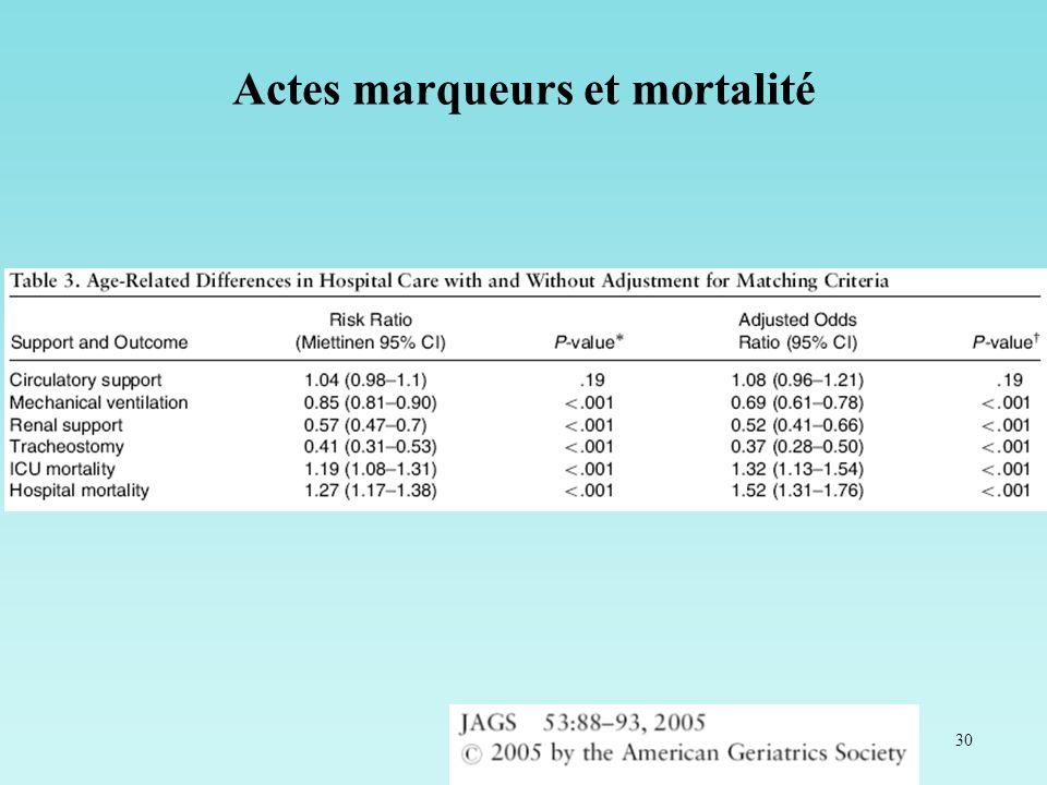 Actes marqueurs et mortalité