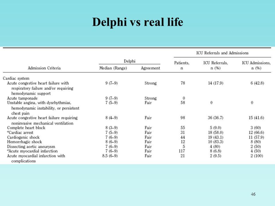 Delphi vs real life