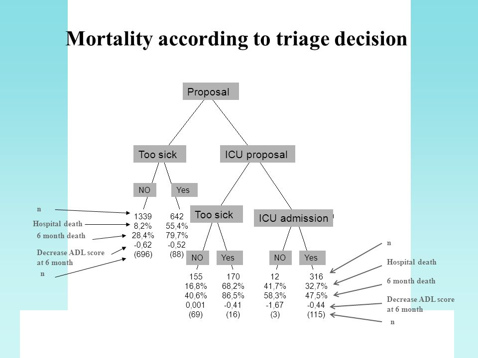 Mortality according to triage decision