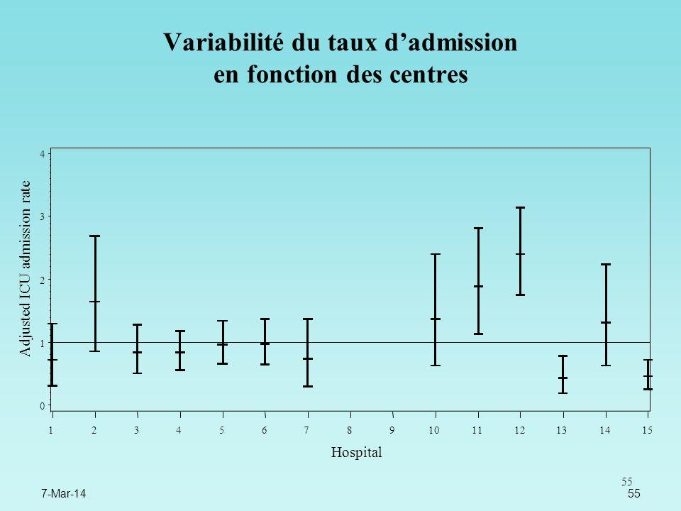 Variabilité du taux d'admission en fonction des centres