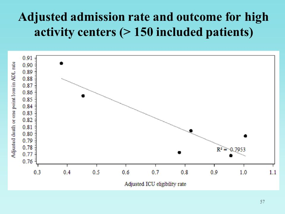 Adjusted admission rate and outcome for high activity centers (> 150 included patients)