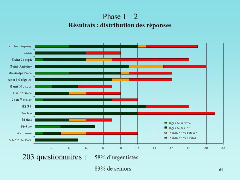 Phase I – 2 Résultats : distribution des réponses