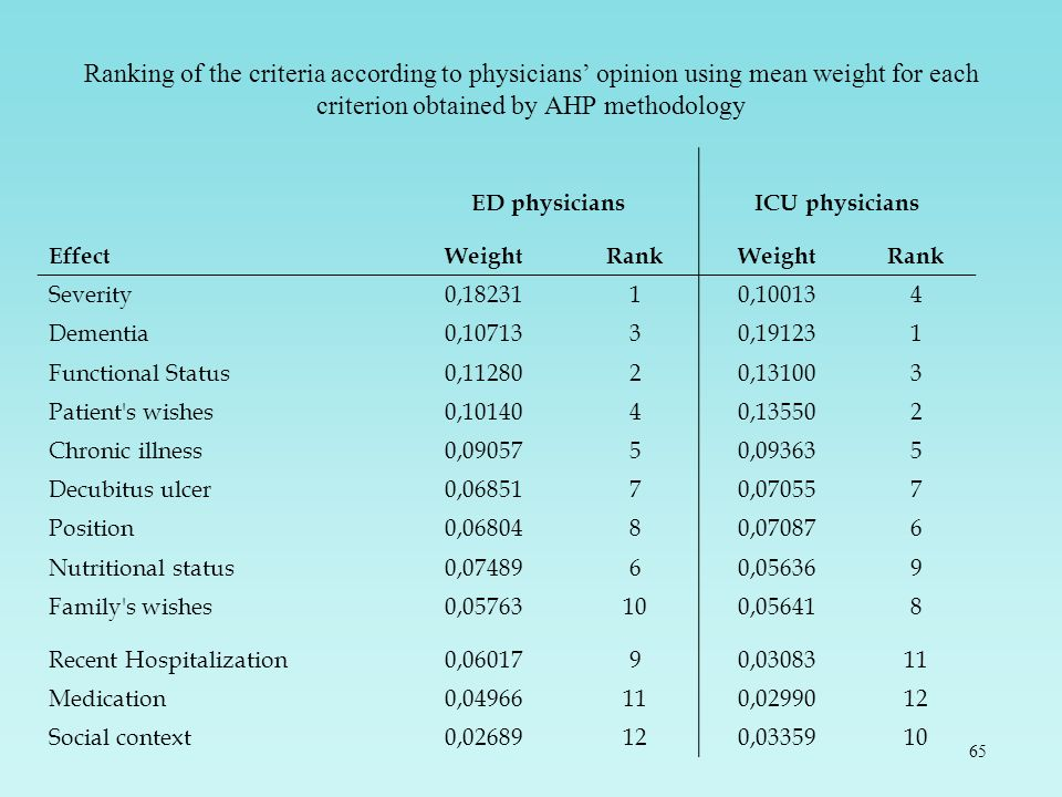 Ranking of the criteria according to physicians' opinion using mean weight for each criterion obtained by AHP methodology
