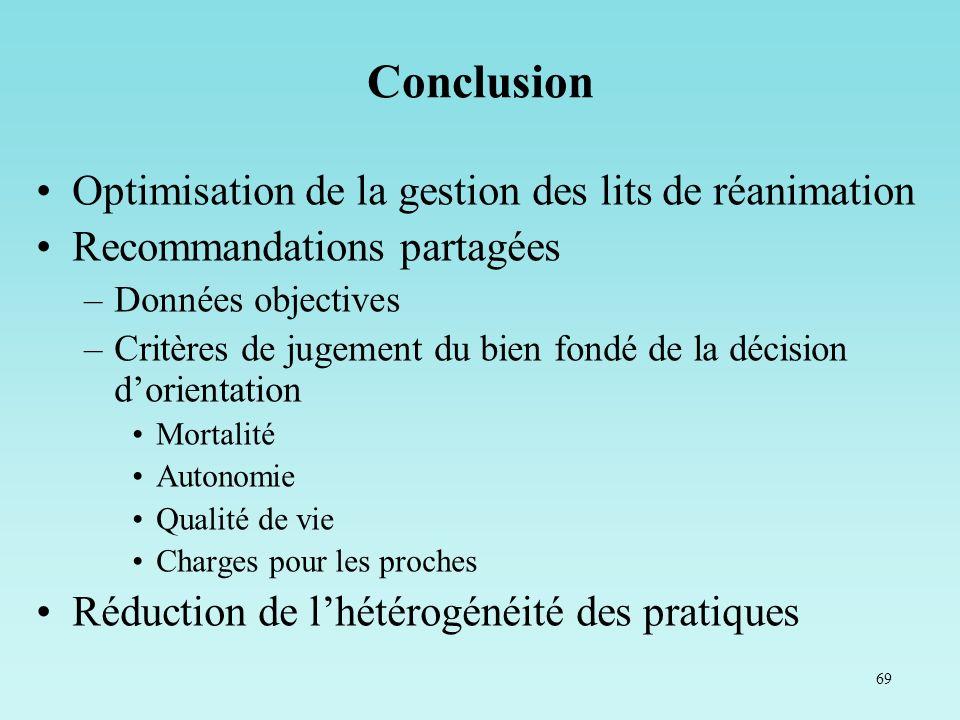 Conclusion Optimisation de la gestion des lits de réanimation