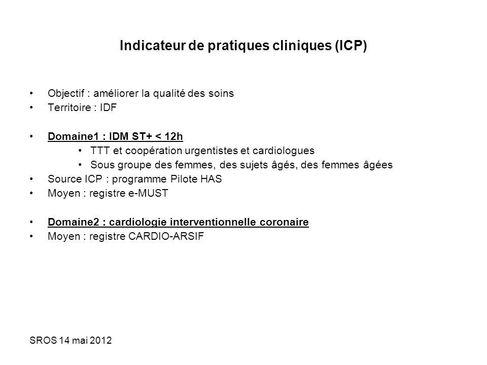 Indicateur de pratiques cliniques (ICP)