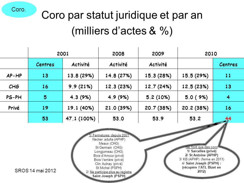 Coro par statut juridique et par an (milliers d'actes & %)
