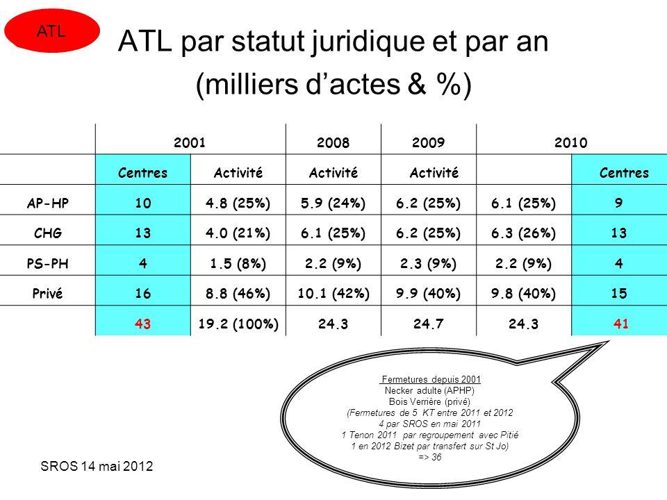 ATL par statut juridique et par an (milliers d'actes & %)