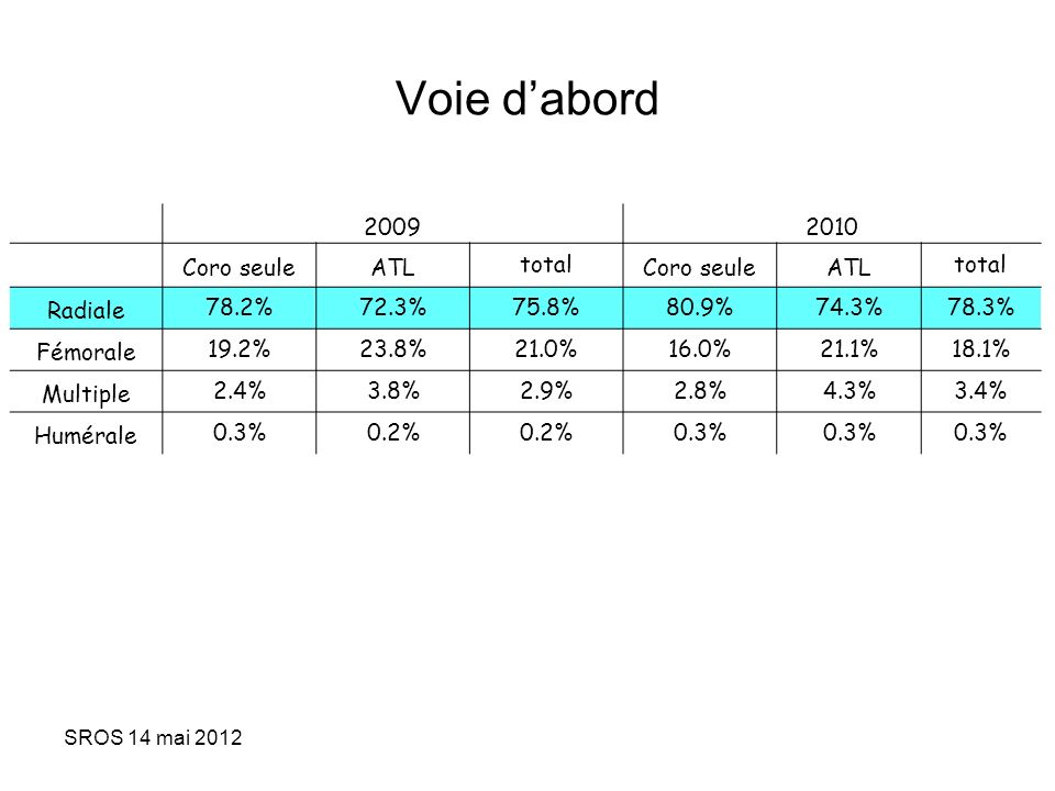Voie d'abord 2009 2010 Coro seule ATL total Radiale 78.2% 72.3% 75.8%