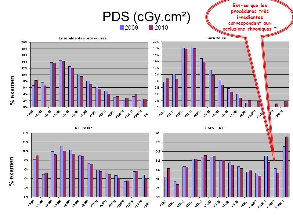 PDS (cGy.cm²) 2009 2010 % examen % examen SROS 14 mai 2012