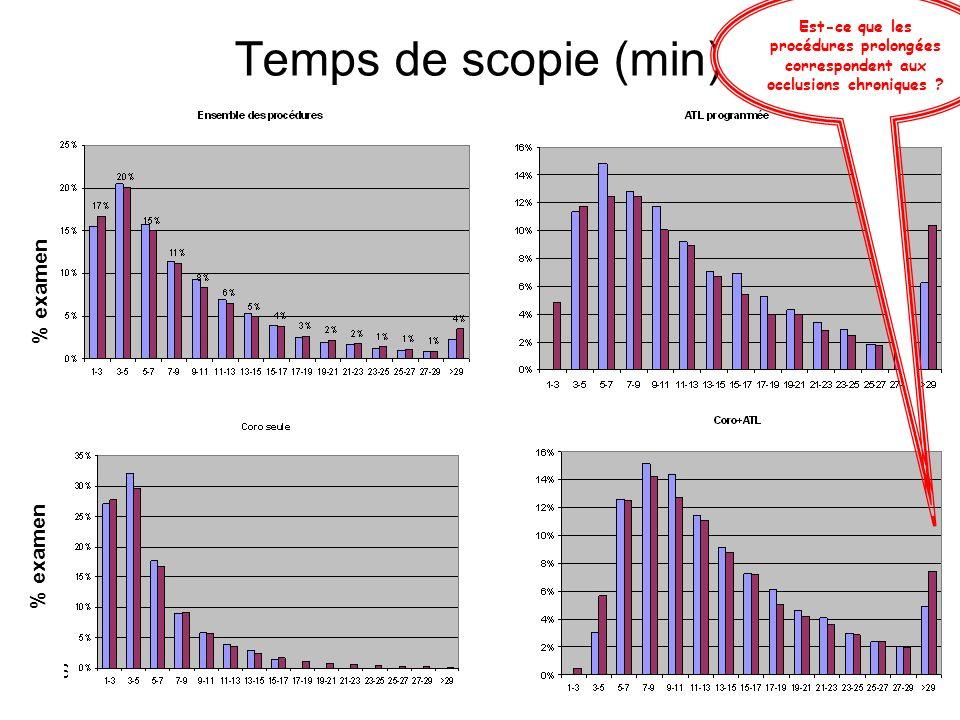 Temps de scopie (min) % examen % examen SROS 14 mai 2012