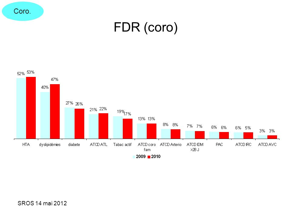 Coro. FDR (coro) SROS 14 mai 2012