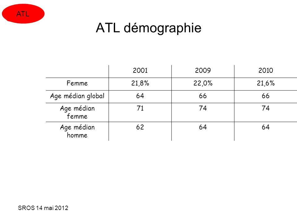 ATL démographie ATL 2001 2009 2010 Femme 21,8% 22,0% 21,6%
