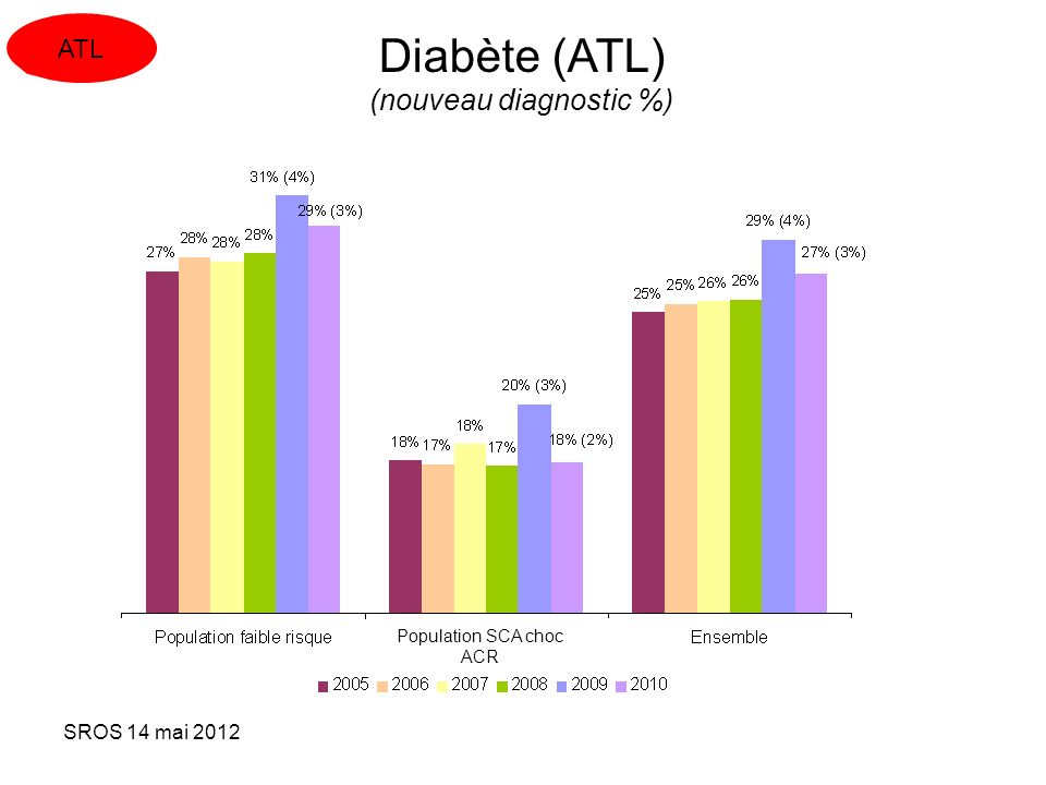 Diabète (ATL) (nouveau diagnostic %)