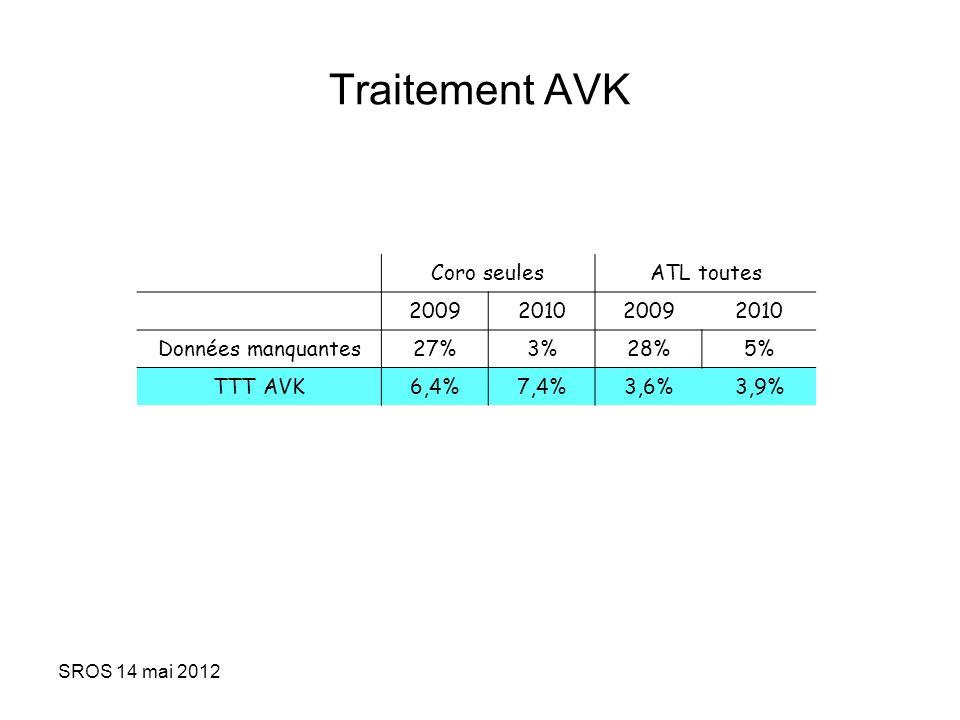 Traitement AVK Coro seules ATL toutes 2009 2010 Données manquantes 27%