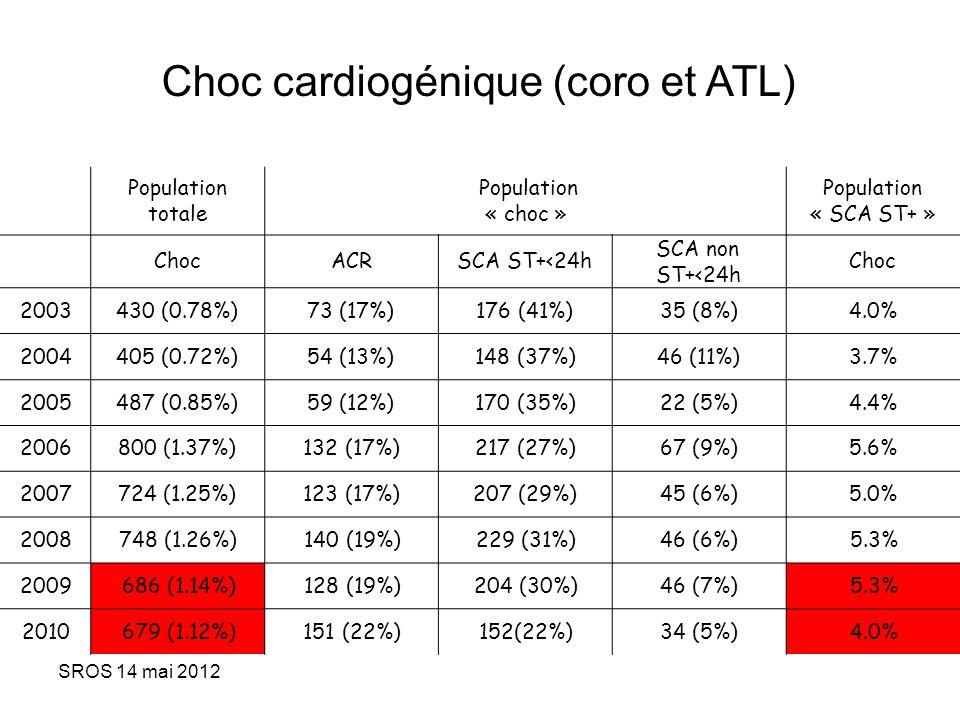 Choc cardiogénique (coro et ATL)