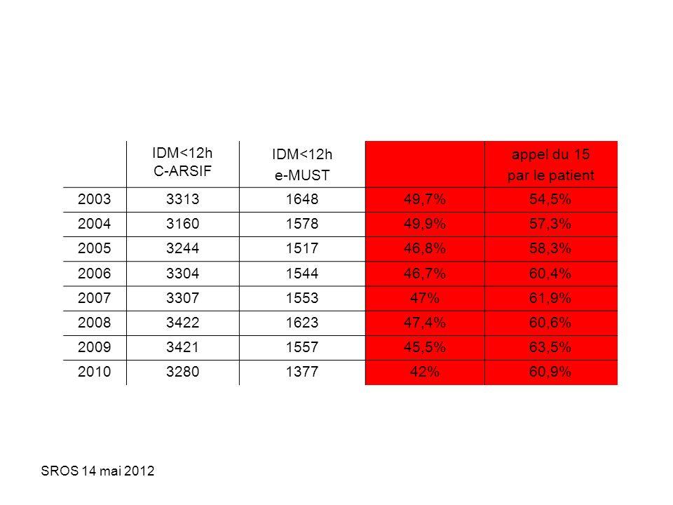 IDM<12h C-ARSIF e-MUST appel du 15 par le patient 2003 3313 1648