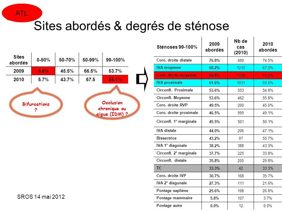 Sites abordés & degrés de sténose