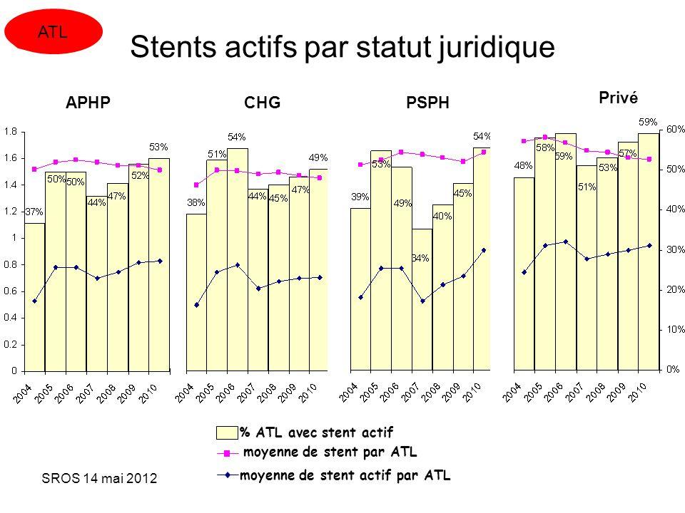 Stents actifs par statut juridique