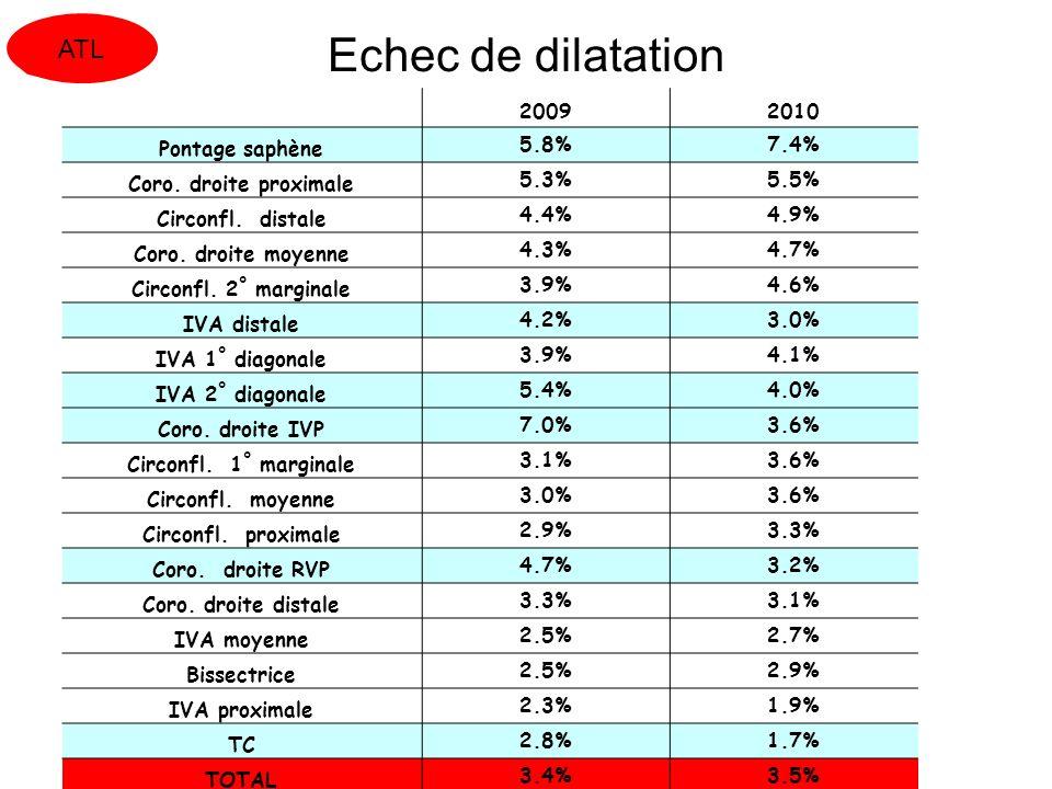 Echec de dilatation ATL 2009 2010 Pontage saphène 5.8% 7.4%