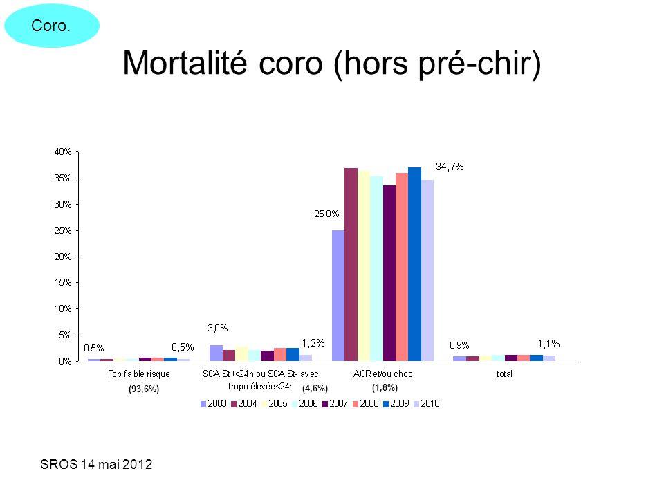 Mortalité coro (hors pré-chir)