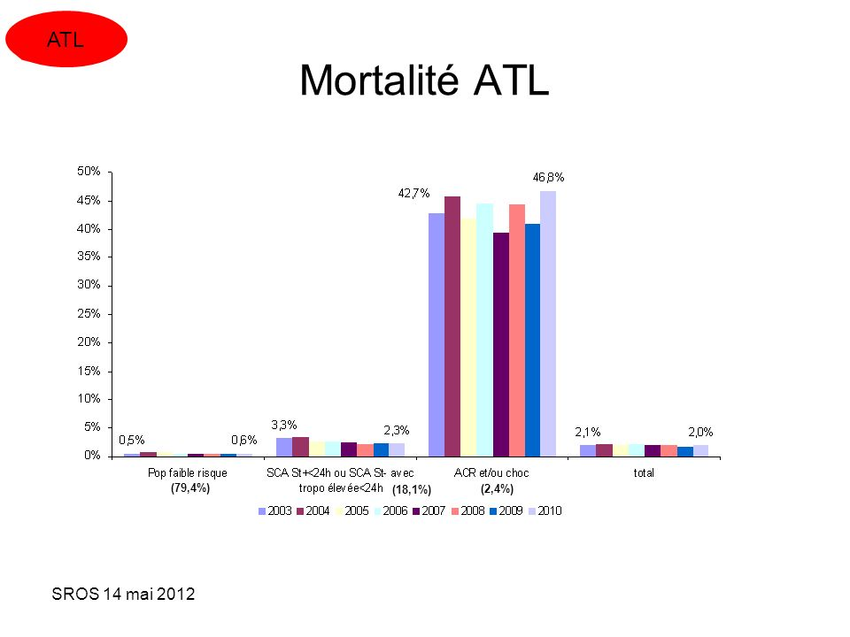 ATL Mortalité ATL (79,4%) (18,1%) (2,4%) SROS 14 mai 2012