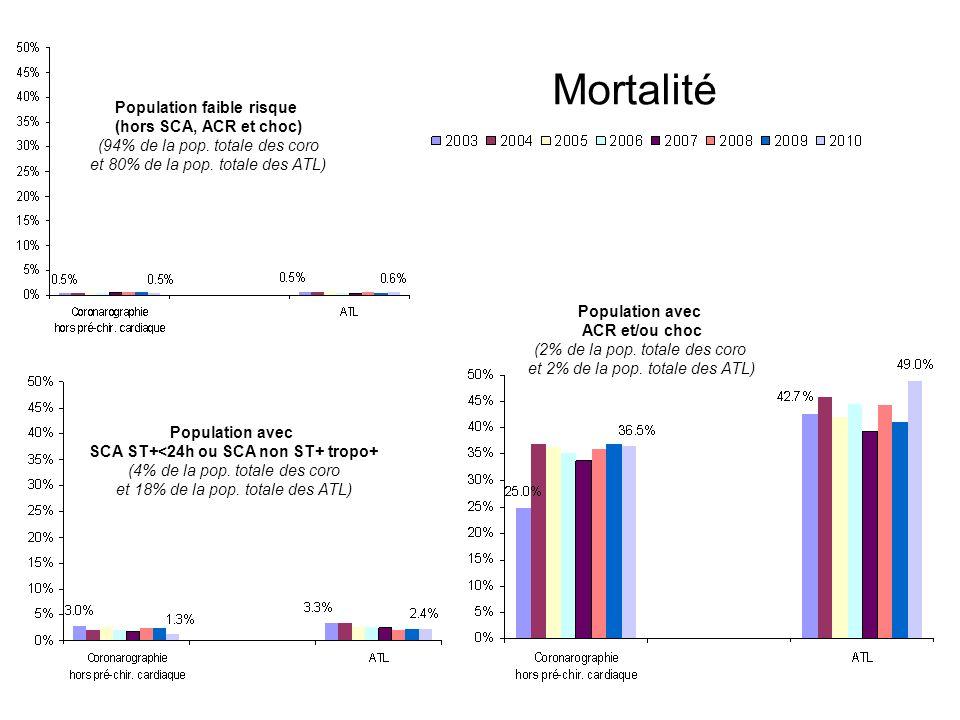 Population faible risque SCA ST+<24h ou SCA non ST+ tropo+